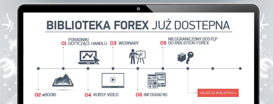 Biblioteka wiedzy o Forexie